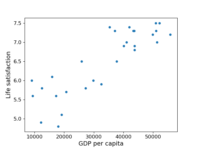 An Example of Machine Learning with Scikit